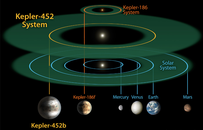"""Экзопланета Kepler 452b вращается вокруг своей звезды в так называемой """"зоне жизни"""", то есть там, где температурные и другие условия позволяют предположить существование живых организмов. Ширина """"зоны жизни"""" у системы Kepler 452b примерно соответствует ширине этой зоны в Солнечной системе. У открытой ранее звездной системы Kepler 186f эта зона значительно меньше, поскольку вся эта система уступает в размерах Солнечной, а ее звезда более холодная. (На иллюстрации сравнительные размеры звездных систем Kepler 452b, Kepler 186f и Солнечной системы)"""
