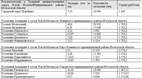 Мосэнергосбыт новые тарифы 2018