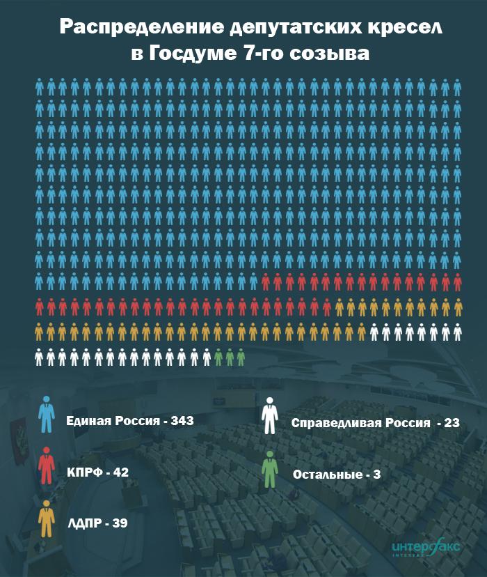 Выборы в россии проценты