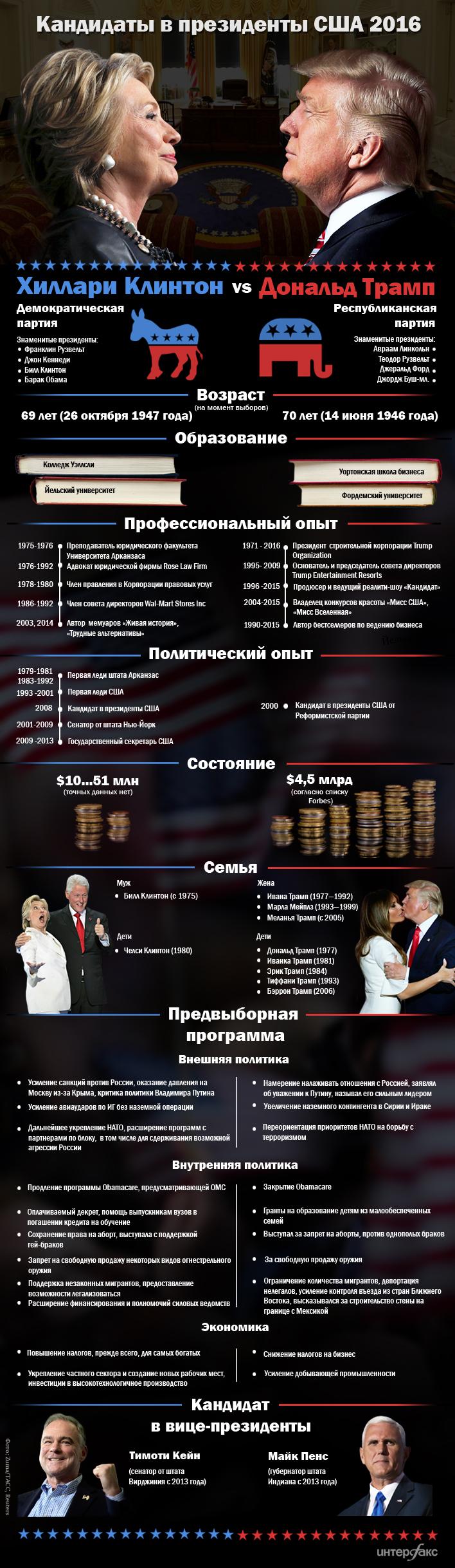 Клинтон против Трампа. Инфографика