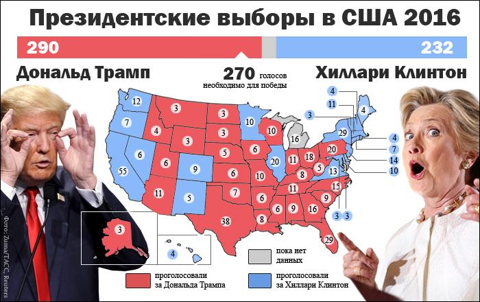 Ход выборов в США. Инфографика