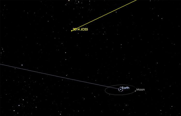КЗемле движется опасный астероид