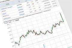 """Акции """"Газпрома"""" показали максимальный дневной прирост цены с 2008 года"""