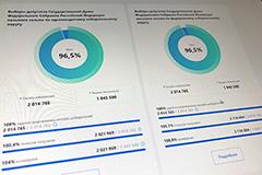 Опубликованы данные о ходе онлайн-голосования в Москве